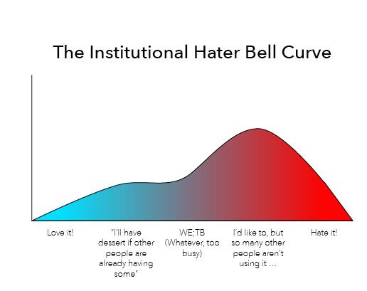 A curved graph indicating how many people love or hate something—with more leaning towards hating.