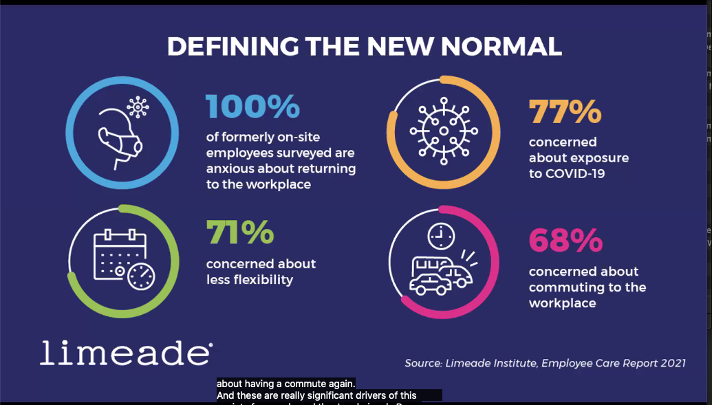 """a slide titled """"Defining the new normal"""" about employee anxiety surrounding returning ot the workplace: 100% are anxious, 71% concerned about less flexibility, 77% concerned about covid exposure, 68% concerned about the commute"""